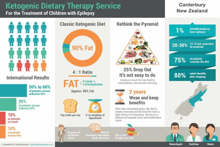 Ketogenic Diet Therapy Infographic